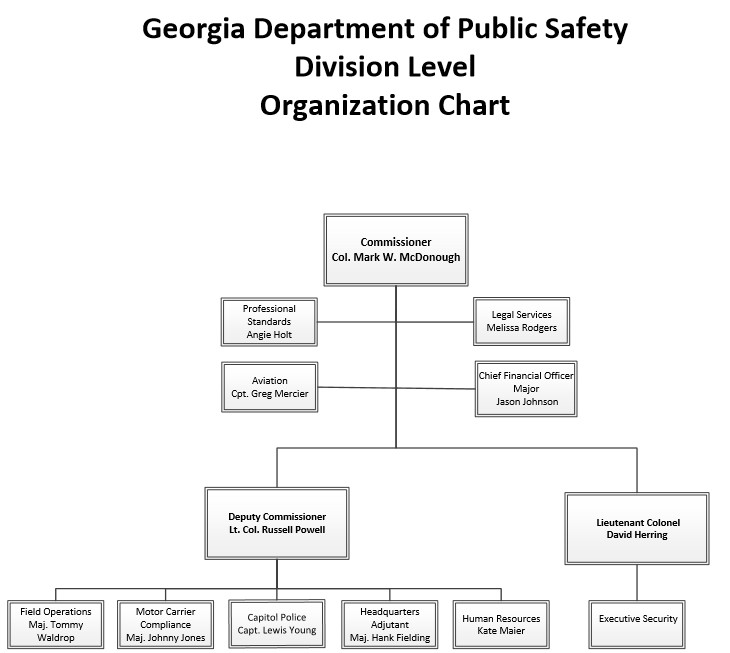 Dps Organizational Chart  Georgia Department Of Public Safety