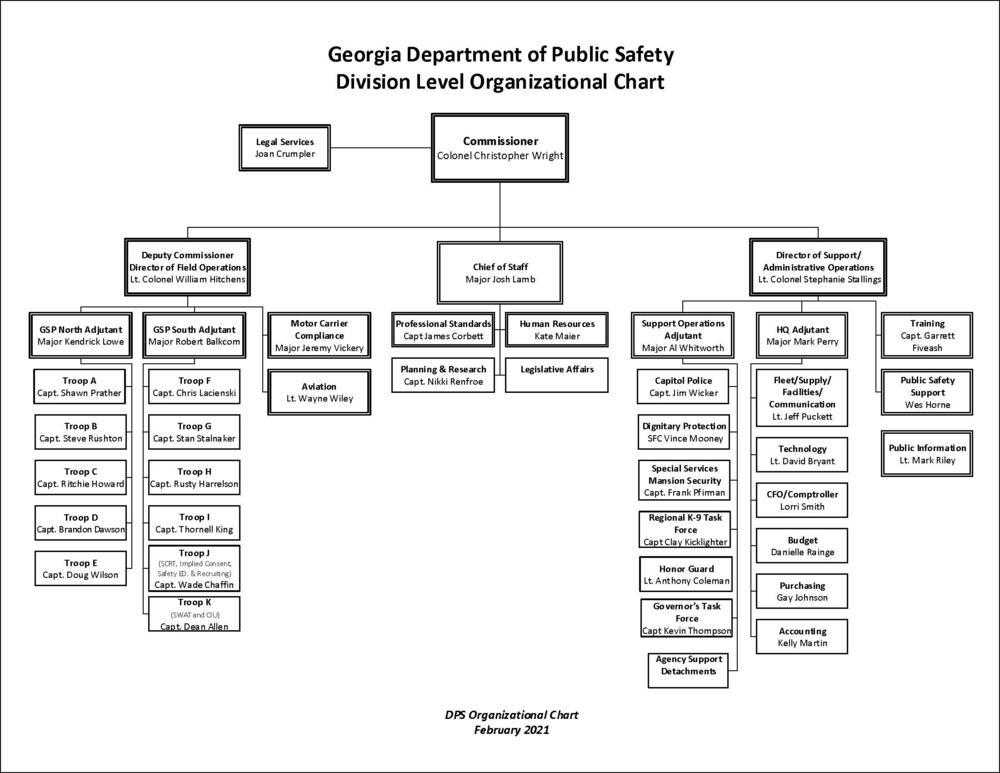 DPS Org. Chart - Feb. 2021